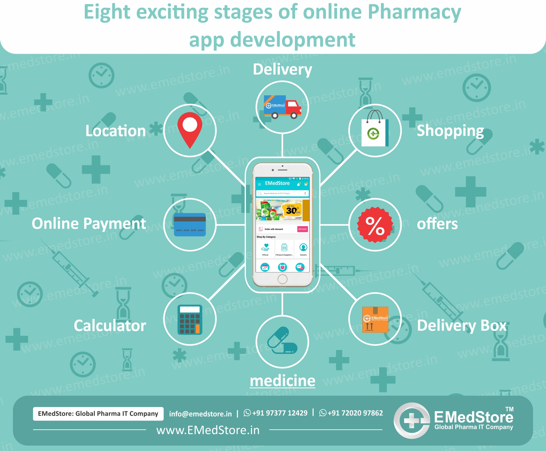 10 Amazing facts to know before developing an online pharmacy