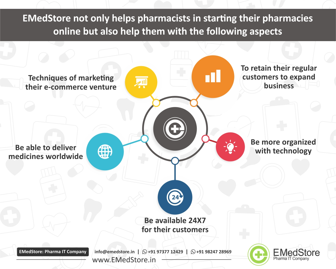 EmedStore Best Pharma App Development Company