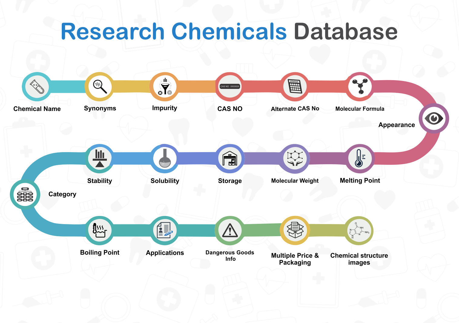 Research Chemicals Database
